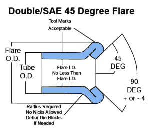 Double Flare 45 Degree SAE Specification