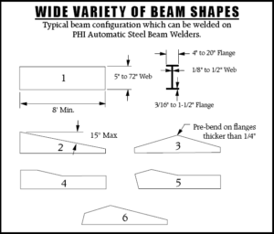 Wide Variety of Steel Beam Shapes by PHI Automatic Welders