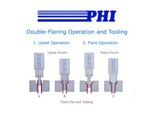 Double-Flaring Process (Operation and Tooling) Illustration Captioned - by PHI